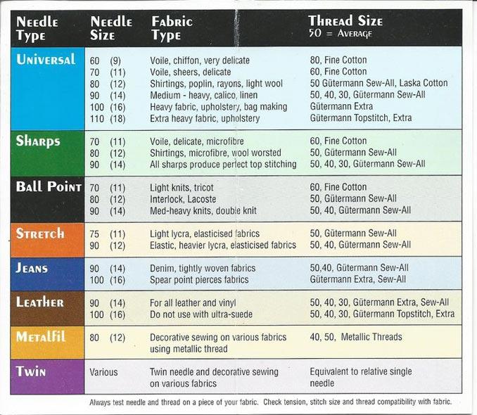 needle-chart1
